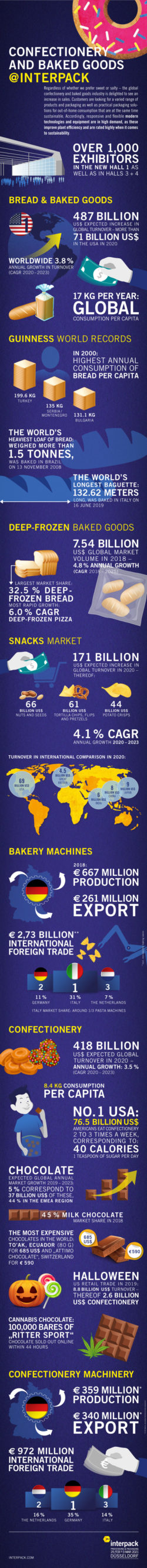 Graphic: Number of the Month Confectionery and Baked Goods 2020